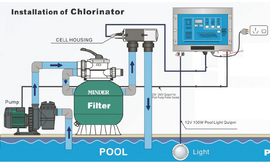 Micro Salt Chlorinator Process Flow