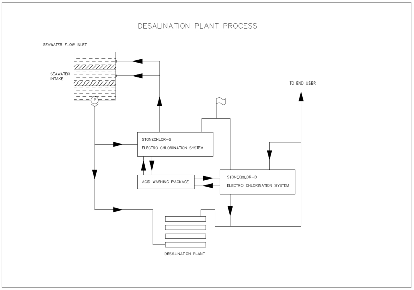 seawater and salt Electro chlorination system in desalination plant