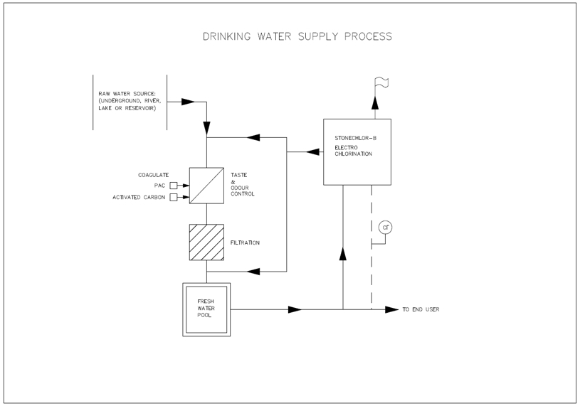 sodium hypochlorite generation system for drinking water supply