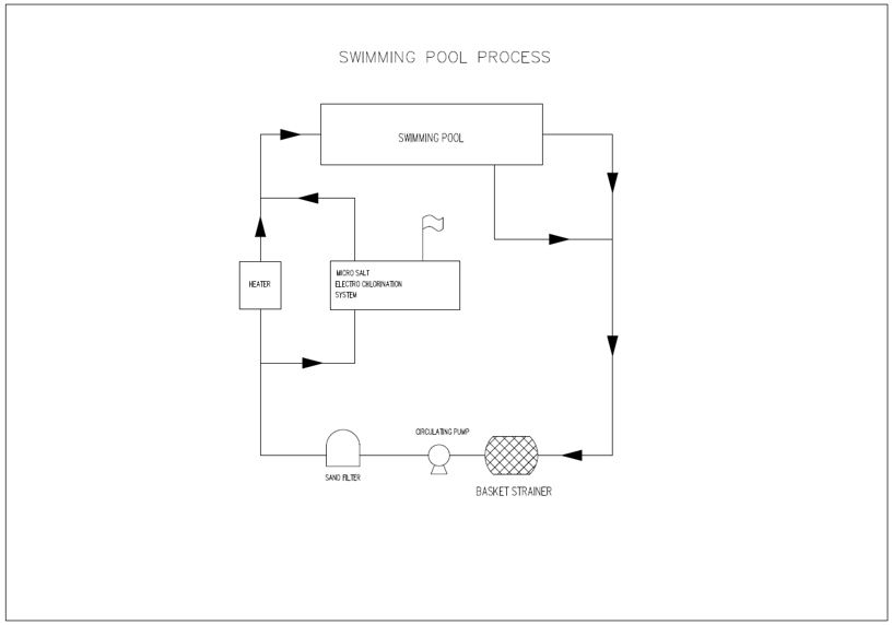 swimming pool Chlorination process
